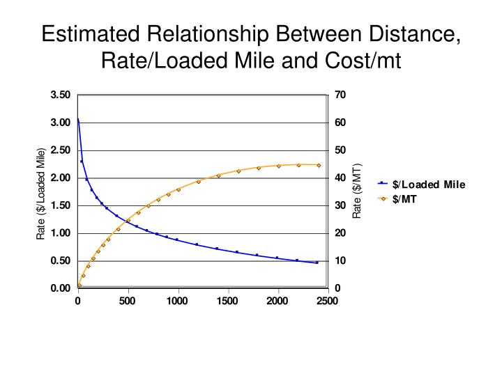 Estimated Relationship Between Distance, Rate/Loaded Mile and Cost/mt