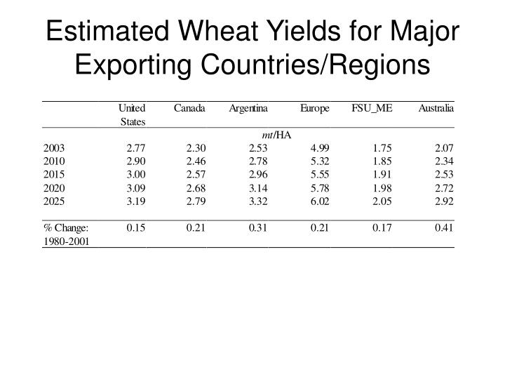 Estimated Wheat Yields for Major Exporting Countries/Regions