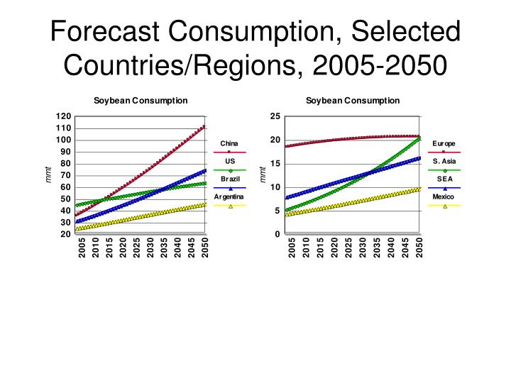 Forecast Consumption, Selected Countries/Regions, 2005-2050