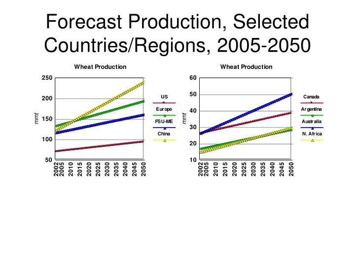 Forecast Production, Selected Countries/Regions, 2005-2050