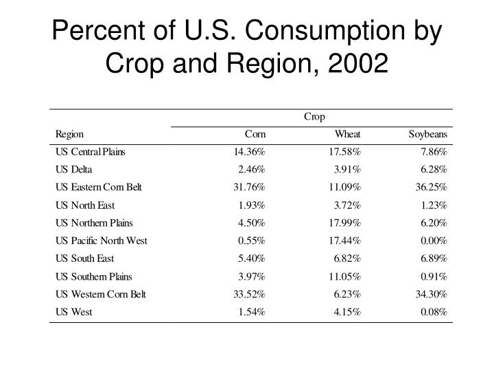 Percent of U.S. Consumption by Crop and Region, 2002