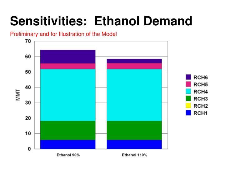 Sensitivities:  Ethanol Demand