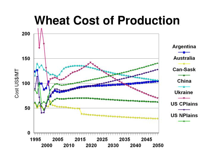 Wheat Cost of Production