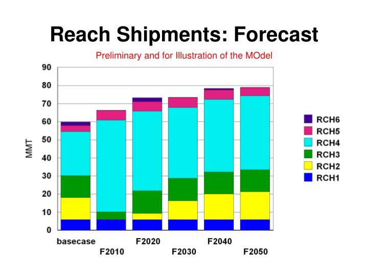 Reach Shipments: Forecast