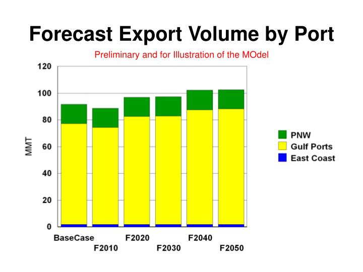 Forecast Export Volume by Port