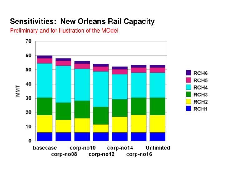 Sensitivities:  New Orleans Rail Capacity