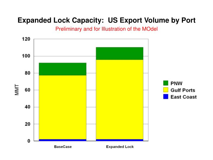 Expanded Lock Capacity:  US Export Volume by Port