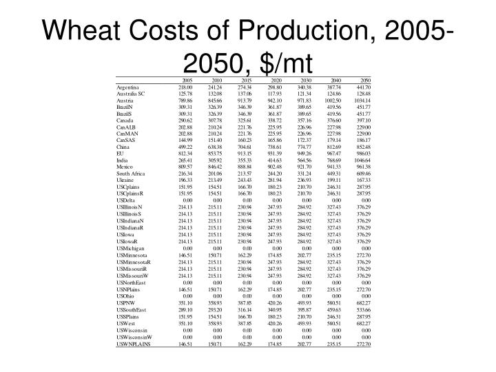 Wheat Costs of Production, 2005-2050, $/mt