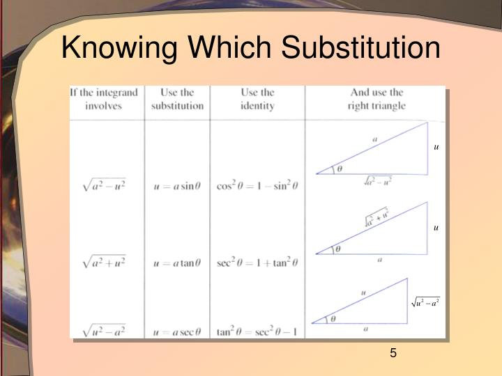 Knowing Which Substitution