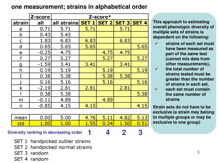 One measurement; strains in alphabetical order
