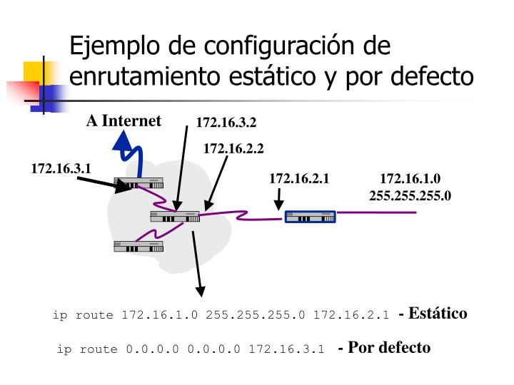 ip route 172.16.1.0 255.255.255.0 172.16.2.1