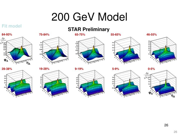 200 GeV Model