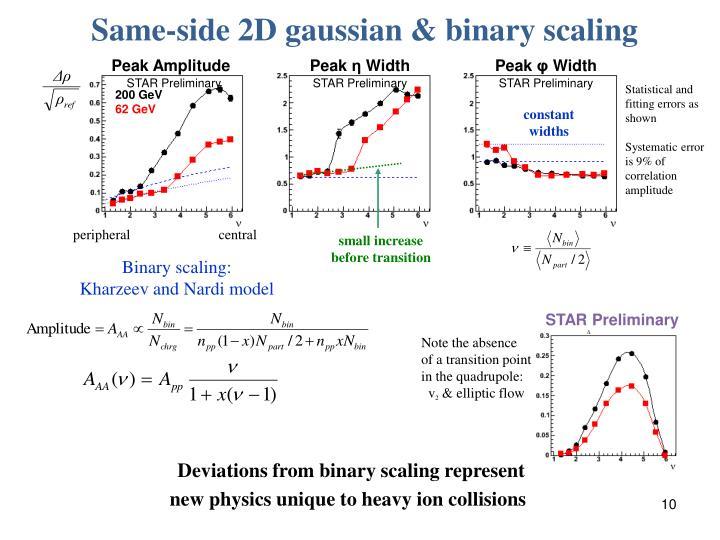 Same-side 2D gaussian & binary scaling