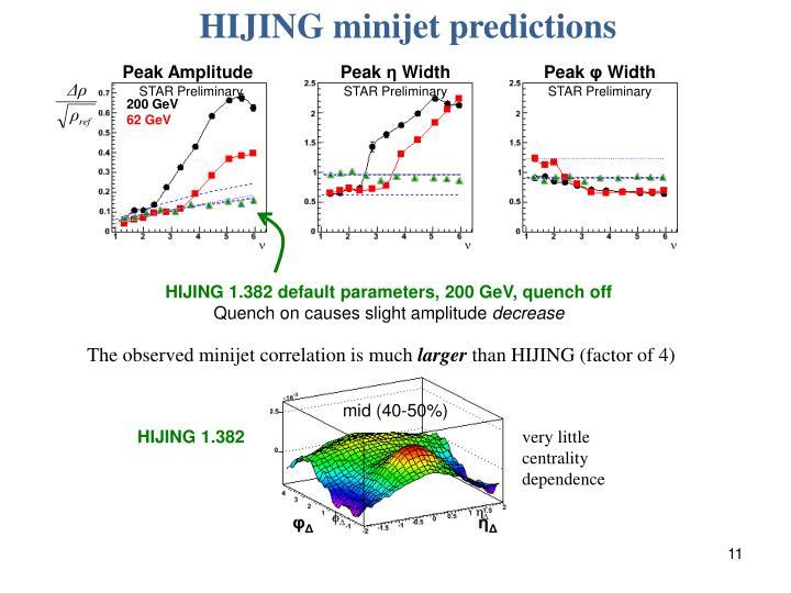 HIJING minijet predictions
