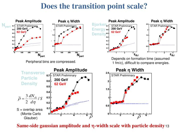 Does the transition point scale?