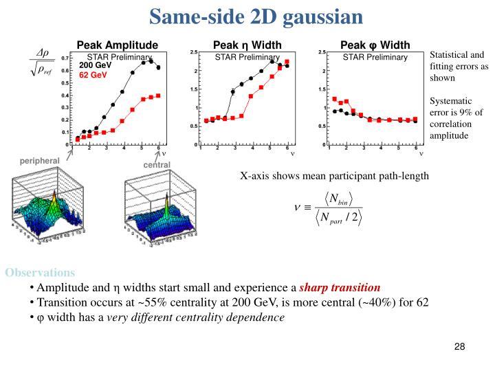 Same-side 2D gaussian