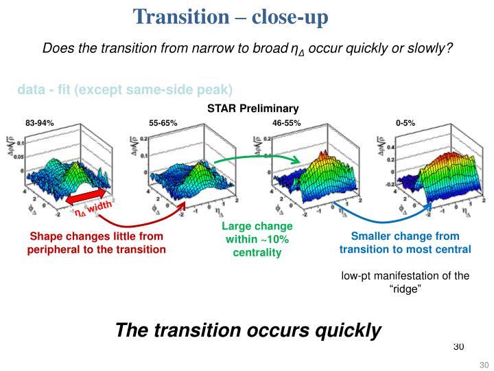 Transition – close-up