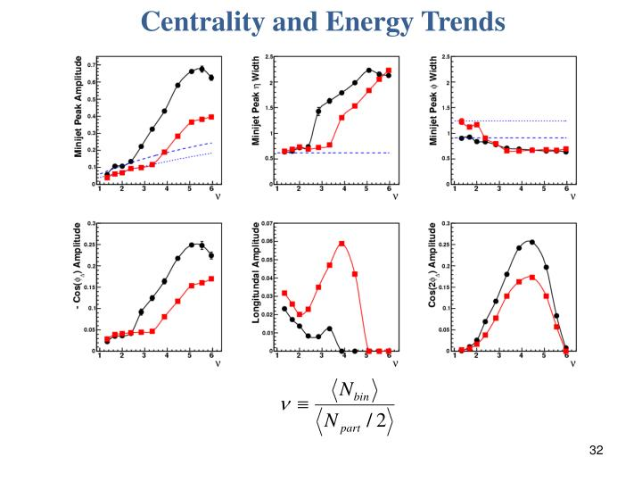 Centrality and Energy Trends