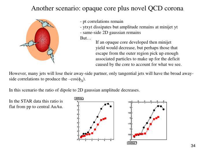 Another scenario: opaque core plus novel QCD corona