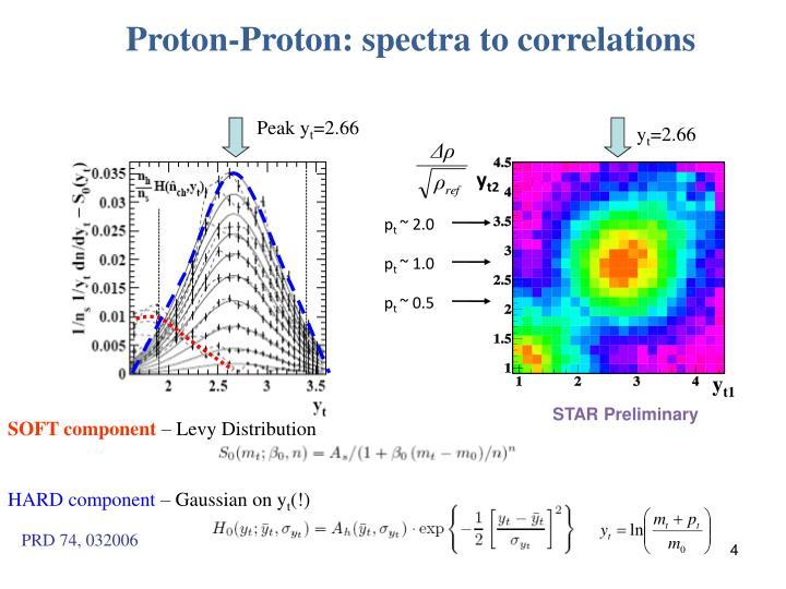 Proton-Proton: spectra to correlations