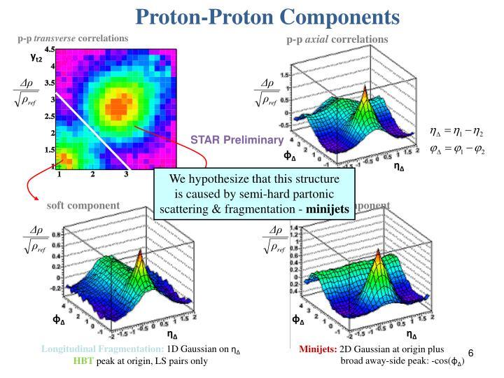 Proton-Proton Components