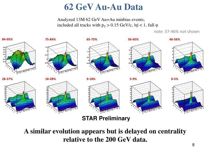 62 GeV Au-Au Data