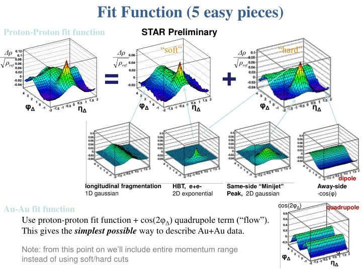 Fit Function (5 easy pieces)