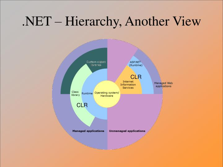 .NET – Hierarchy, Another View