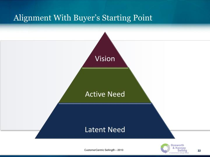 Alignment With Buyer's Starting Point