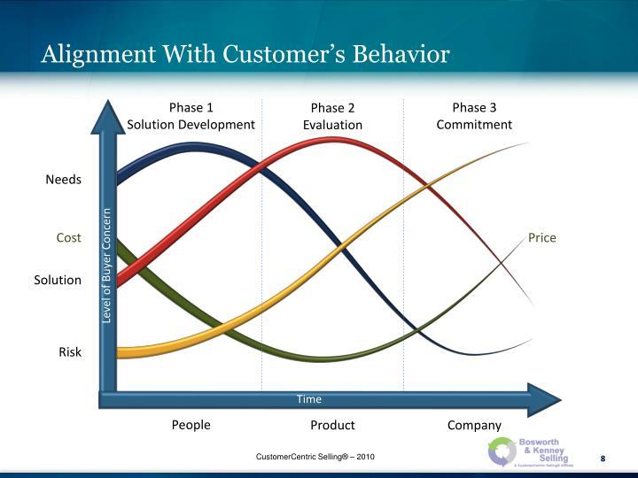 Alignment With Customer's Behavior
