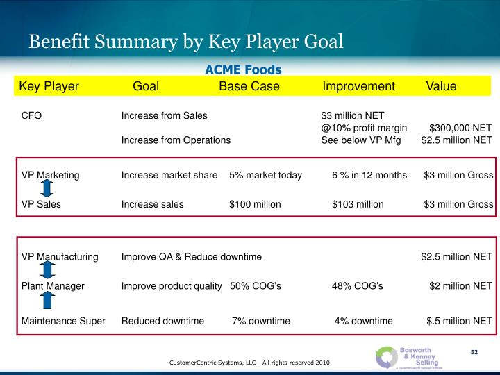 Benefit Summary by Key Player Goal