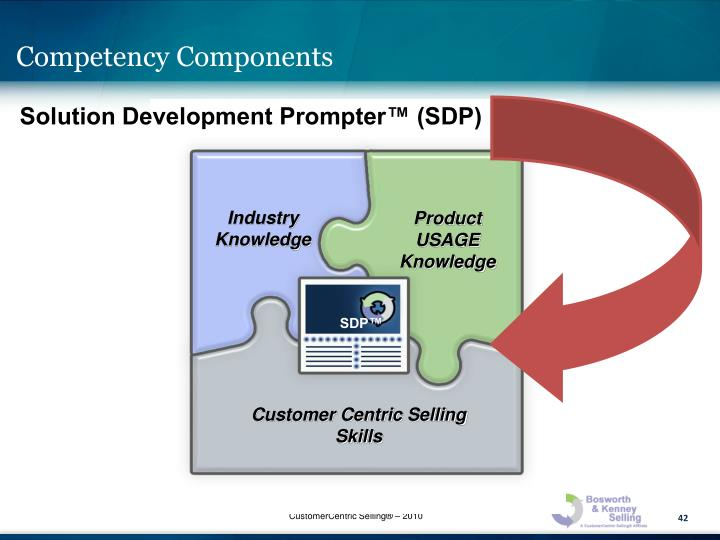 Competency Components