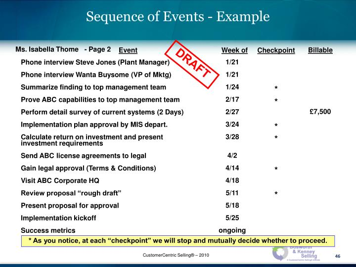 Sequence of Events - Example