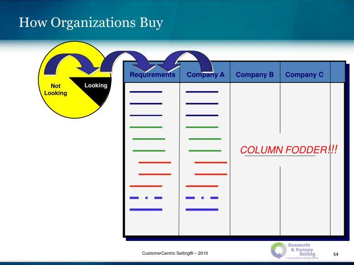 How Organizations Buy