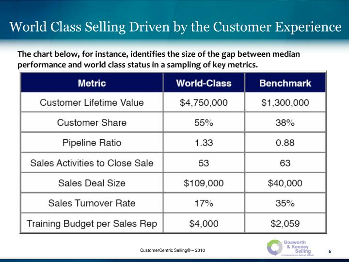 World Class Selling Driven by the Customer Experience