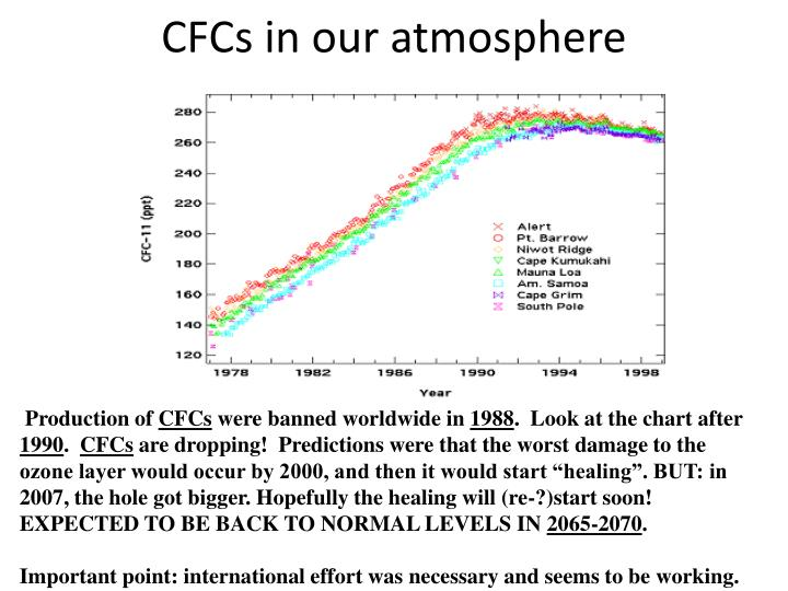 CFCs in our atmosphere
