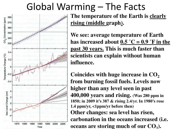 Global Warming – The Facts