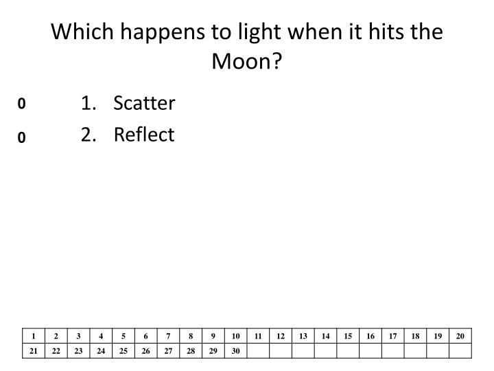 Which happens to light when it hits the Moon?