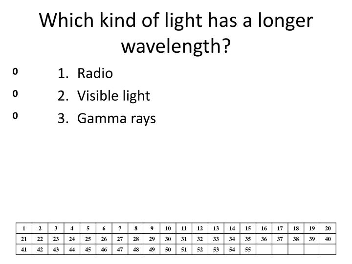 Which kind of light has a longer wavelength?