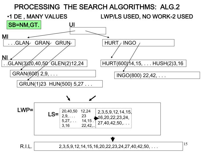 PROCESSING  THE SEARCH ALGORITHMS:  ALG.2