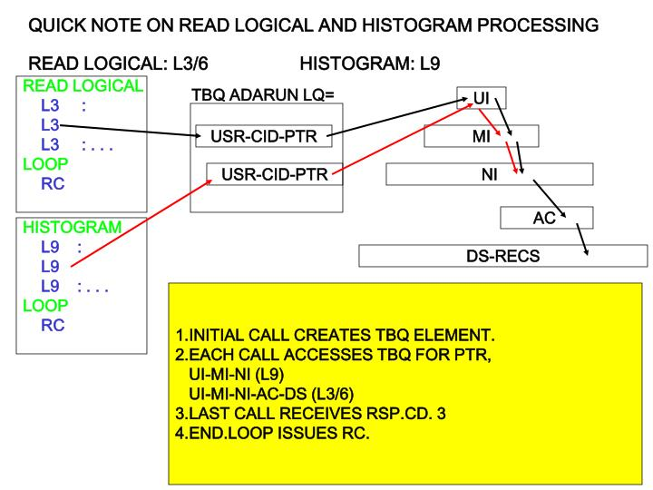 QUICK NOTE ON READ LOGICAL AND HISTOGRAM PROCESSING
