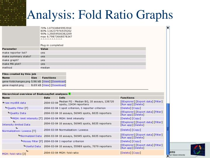 Analysis: Fold Ratio Graphs
