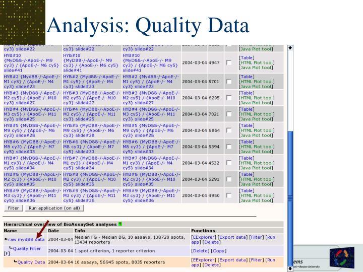Analysis: Quality Data
