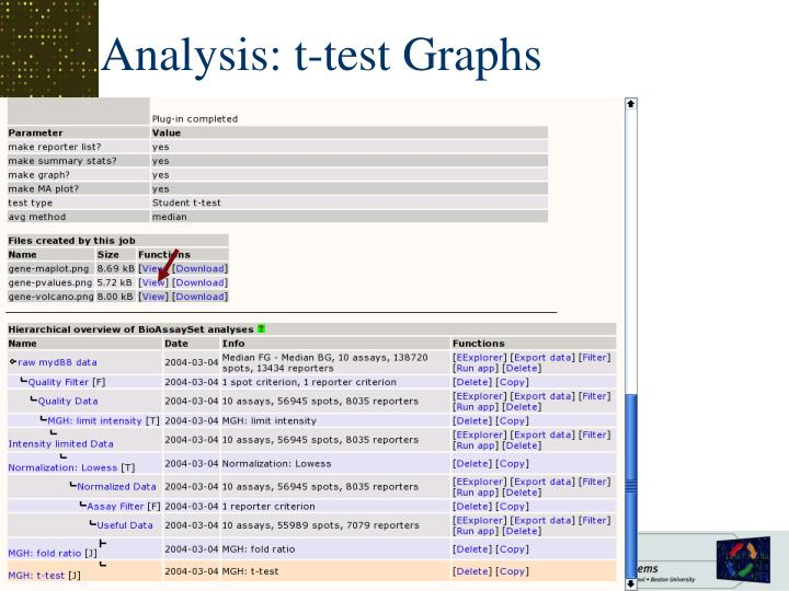 Analysis: t-test Graphs
