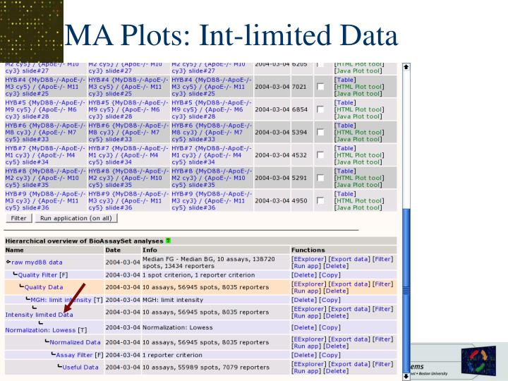 MA Plots: Int-limited Data