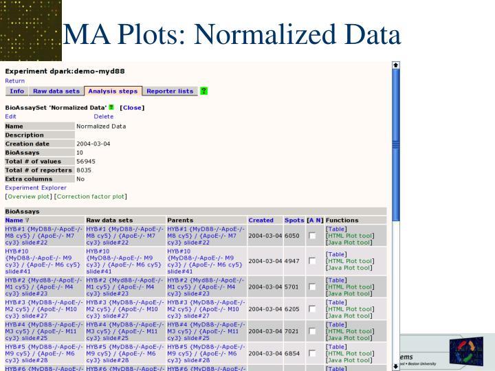 MA Plots: Normalized Data