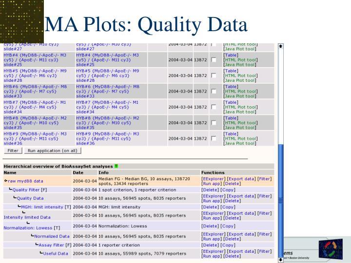 MA Plots: Quality Data