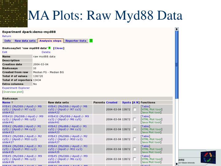 MA Plots: Raw Myd88 Data
