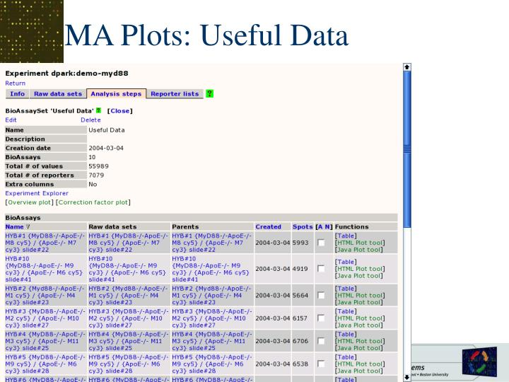 MA Plots: Useful Data