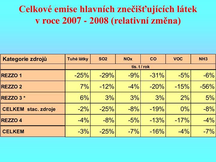 Celkové emise hlavních znečišťujících látek v roce 2007 - 2008 (relativní změna)